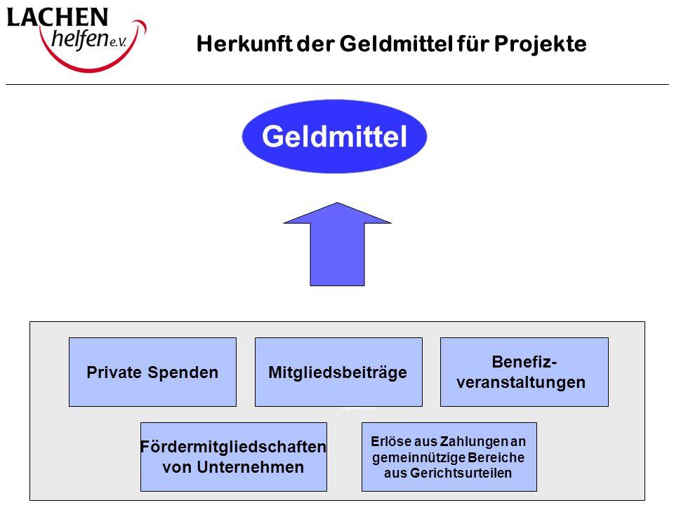 Spenden Herkunft der Geldmittel für Projekte Geldmittel Mitgliedsbeiträge Erlöse aus Zahlungen an gemeinnützige Bereiche aus Gerichtsurteilen Fördermi