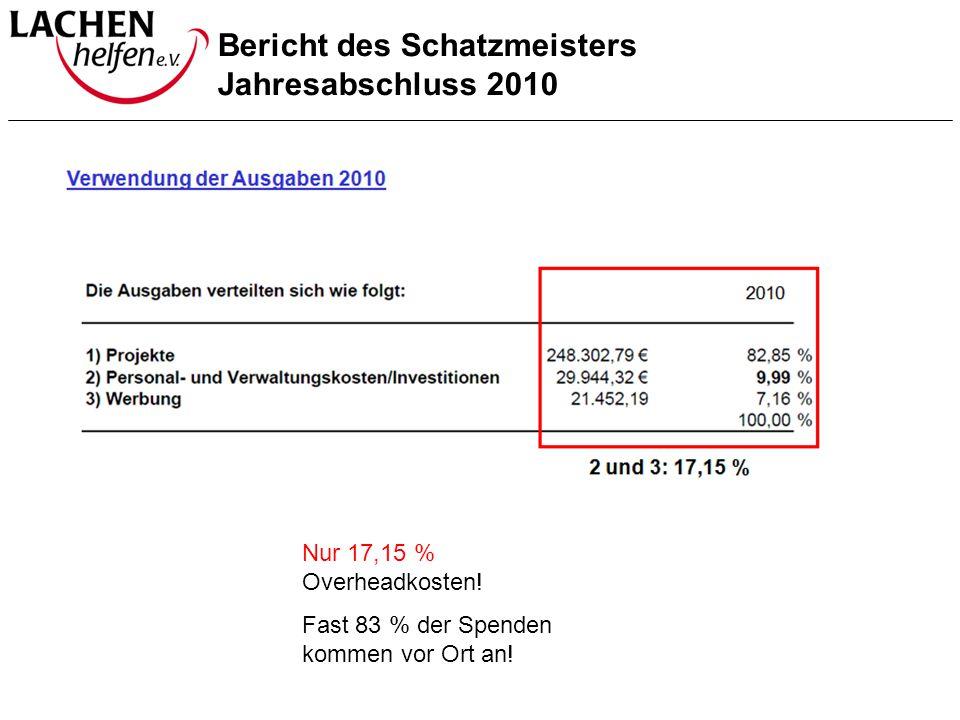 Bericht des Schatzmeisters Jahresabschluss 2010 Nur 17,15 % Overheadkosten! Fast 83 % der Spenden kommen vor Ort an!