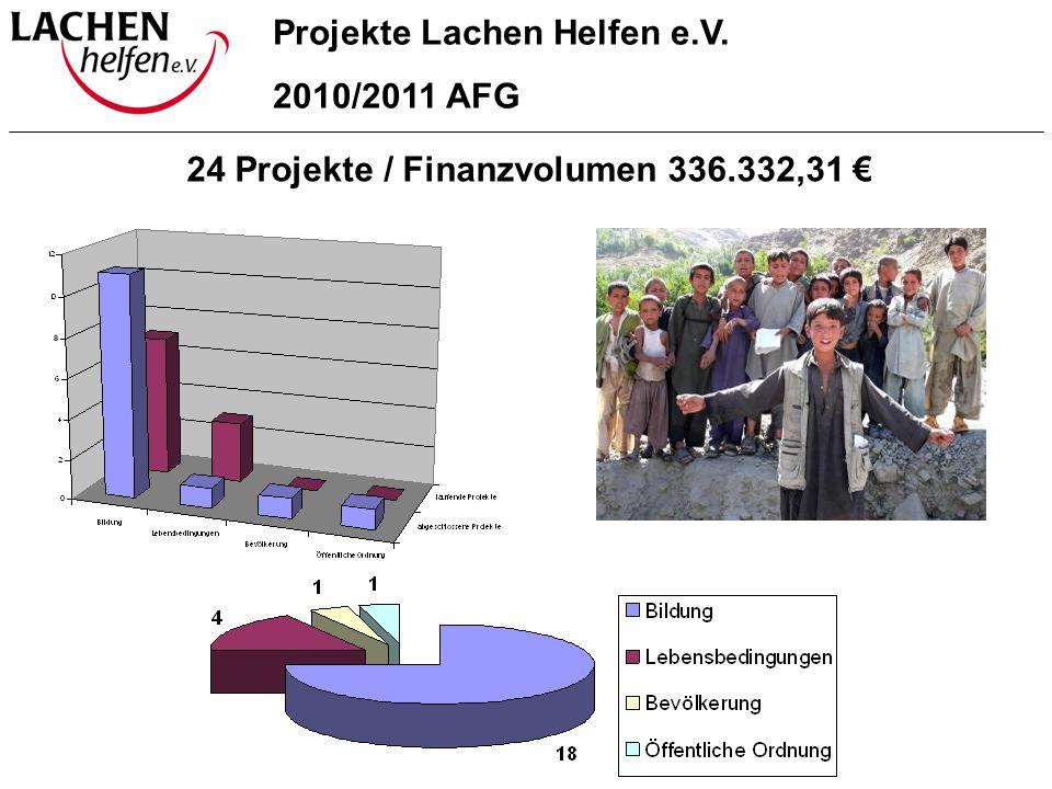 Projekte Lachen Helfen e.V. 2010/2011 AFG 24 Projekte / Finanzvolumen 336.332,31 €
