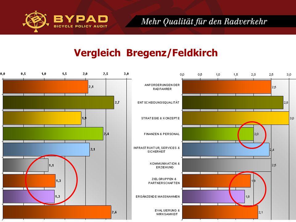 Vergleich Bregenz/Feldkirch