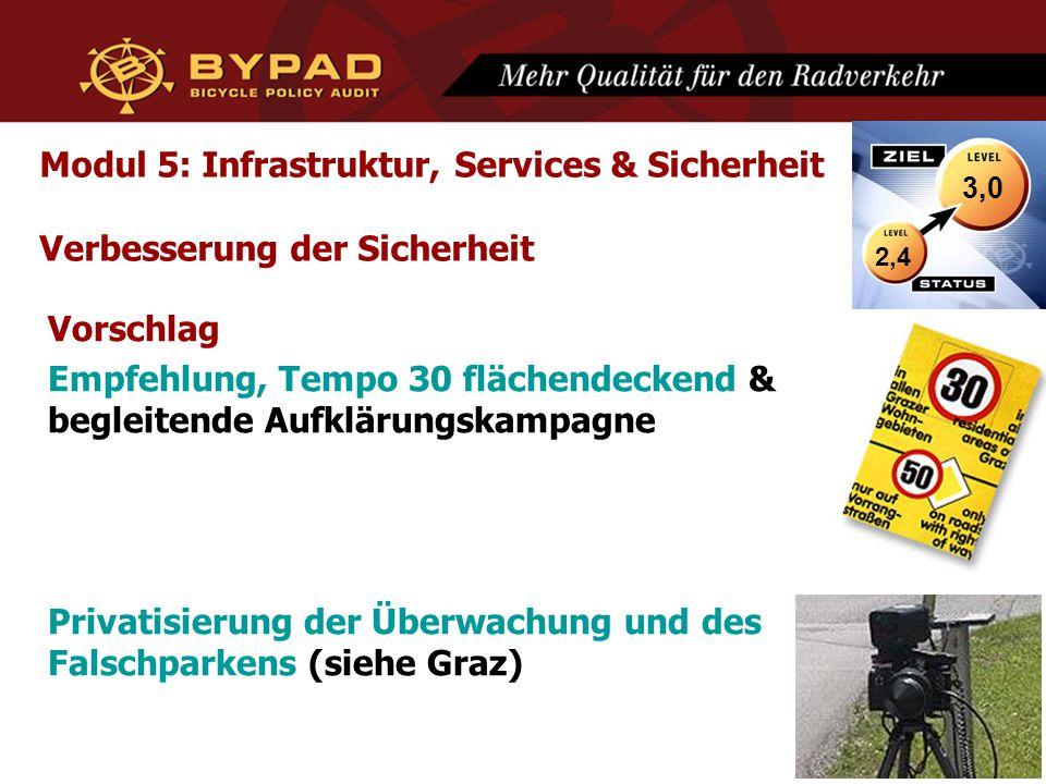 Modul 5: Infrastruktur, Services & Sicherheit Verbesserung der Sicherheit Vorschlag Empfehlung, Tempo 30 flächendeckend & begleitende Aufklärungskampagne Privatisierung der Überwachung und des Falschparkens (siehe Graz) 2,4 3,0