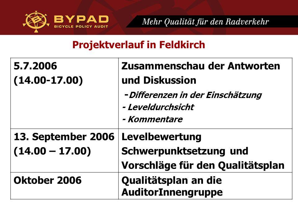 Projektverlauf in Feldkirch 5.7.2006 (14.00-17.00) Zusammenschau der Antworten und Diskussion - Differenzen in der Einschätzung - Leveldurchsicht - Kommentare 13.