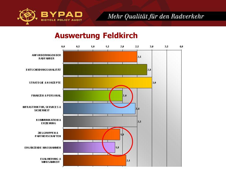Auswertung Feldkirch
