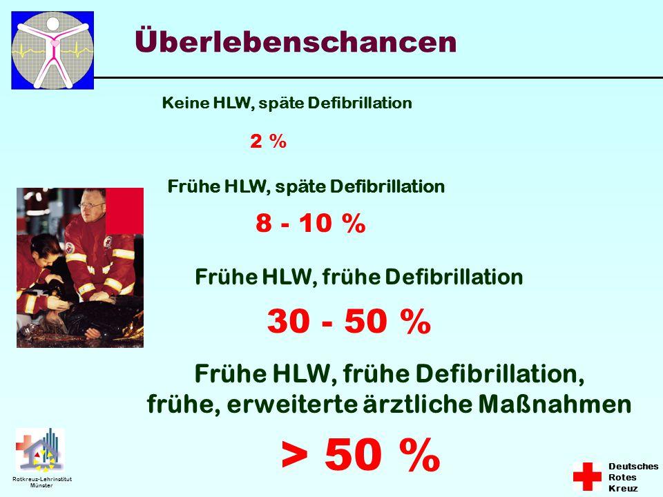 Deutsches Rotes Kreuz Rotkreuz-Lehrinstitut Münster 2 % Keine HLW, späte Defibrillation Frühe HLW, späte Defibrillation 8 - 10 % Frühe HLW, frühe Defi