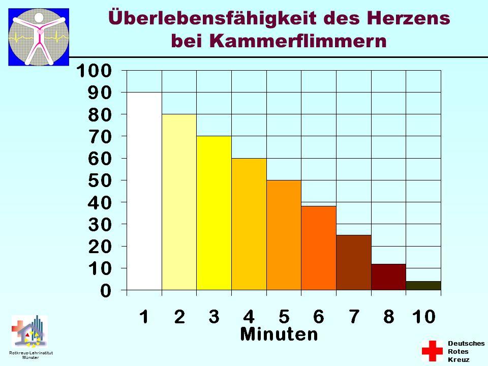 Deutsches Rotes Kreuz Rotkreuz-Lehrinstitut Münster 2 % Keine HLW, späte Defibrillation Frühe HLW, späte Defibrillation 8 - 10 % Frühe HLW, frühe Defibrillation 30 - 50 % Frühe HLW, frühe Defibrillation, frühe, erweiterte ärztliche Maßnahmen > 50 % Überlebenschancen