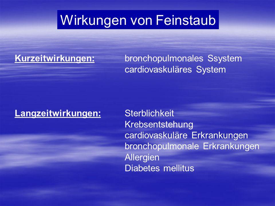 Wirkungen von Feinstaub Kurzeitwirkungen:bronchopulmonales Ssystem cardiovaskuläres System Langzeitwirkungen:Sterblichkeit Krebsentstehung cardiovasku