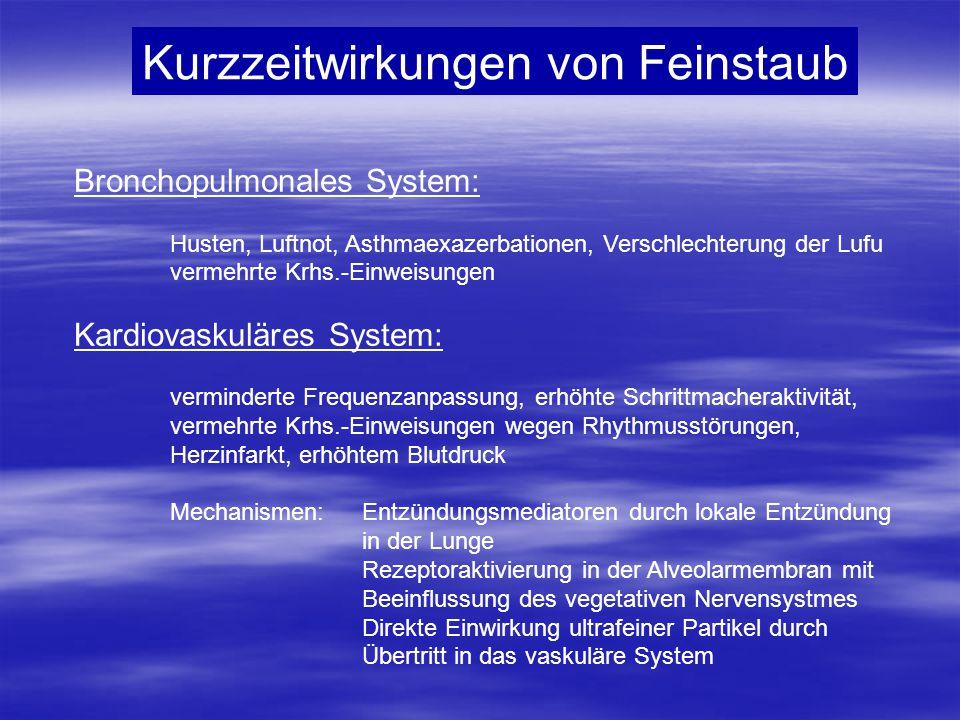 Kurzzeitwirkungen von Feinstaub Bronchopulmonales System: Husten, Luftnot, Asthmaexazerbationen, Verschlechterung der Lufu vermehrte Krhs.-Einweisunge