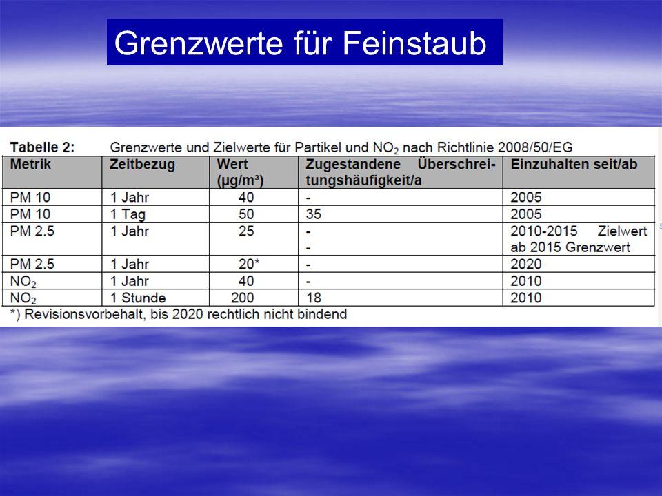 Grenzwerte für Feinstaub PM 10 Jahresmittewert < 40ug/m3 PM 10 Tagesmittelwert darf 50ug/m3 nicht häufiger als 35 Tage/Jahr überschritten werden