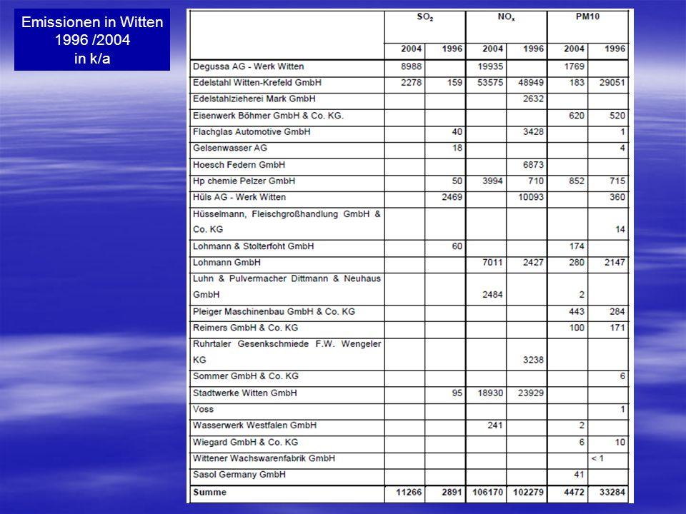 Emissionen in Witten 1996 /2004 in k/a