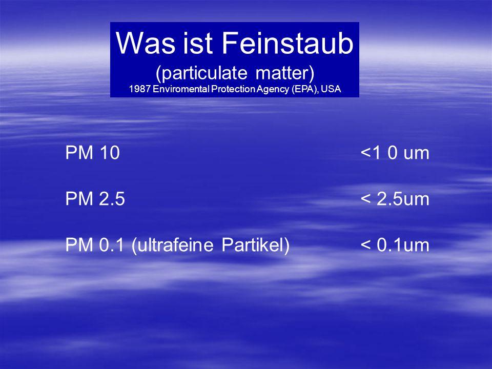 Was ist Feinstaub (particulate matter) 1987 Enviromental Protection Agency (EPA), USA PM 10<1 0 um PM 2.5< 2.5um PM 0.1 (ultrafeine Partikel)< 0.1um
