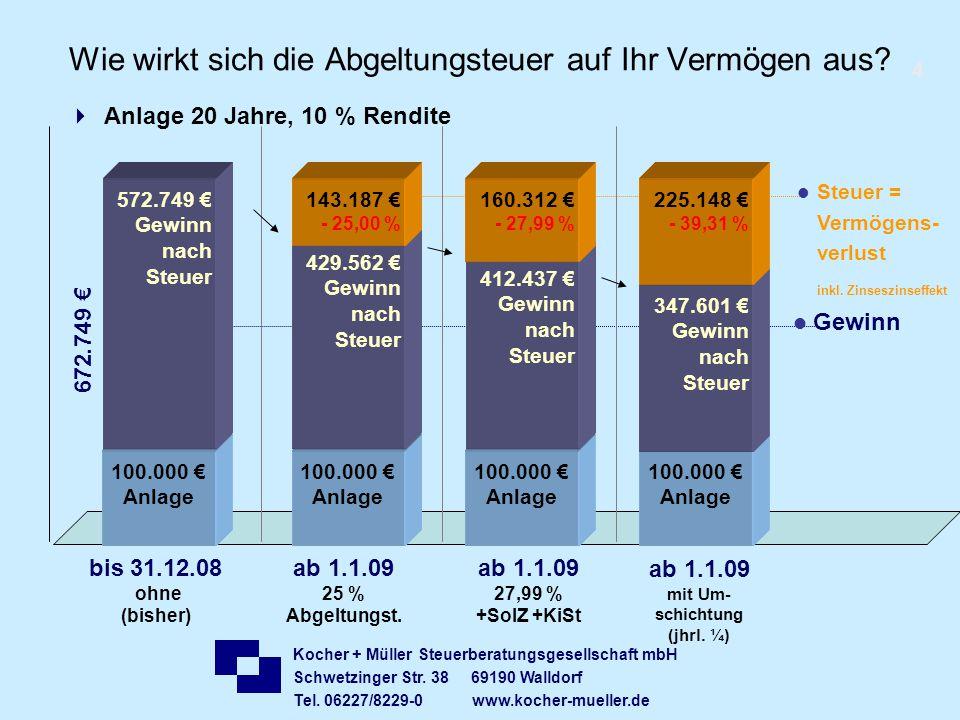 Kocher + Müller Steuerberatungsgesellschaft mbH Schwetzinger Str. 38 69190 Walldorf Tel. 06227/8229-0 www.kocher-mueller.de Wie wirkt sich die Abgeltu