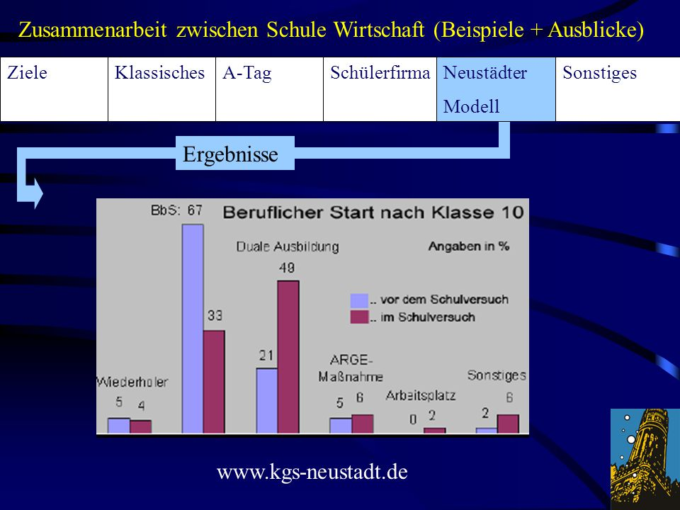 KlassischesA-TagSchülerfirmaSonstigesNeustädter Modell Ziele Zusammenarbeit zwischen Schule Wirtschaft (Beispiele + Ausblicke) Ergebnisse www.kgs-neus