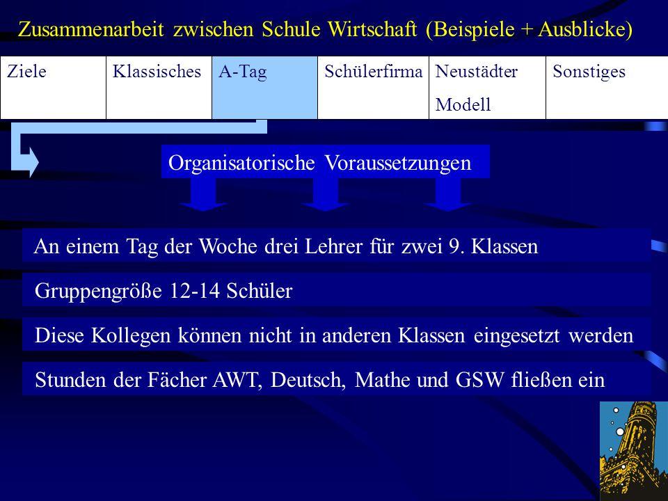 KlassischesA-TagSchülerfirmaSonstigesNeustädter Modell Ziele Zusammenarbeit zwischen Schule Wirtschaft (Beispiele + Ausblicke) Organisatorische Voraus