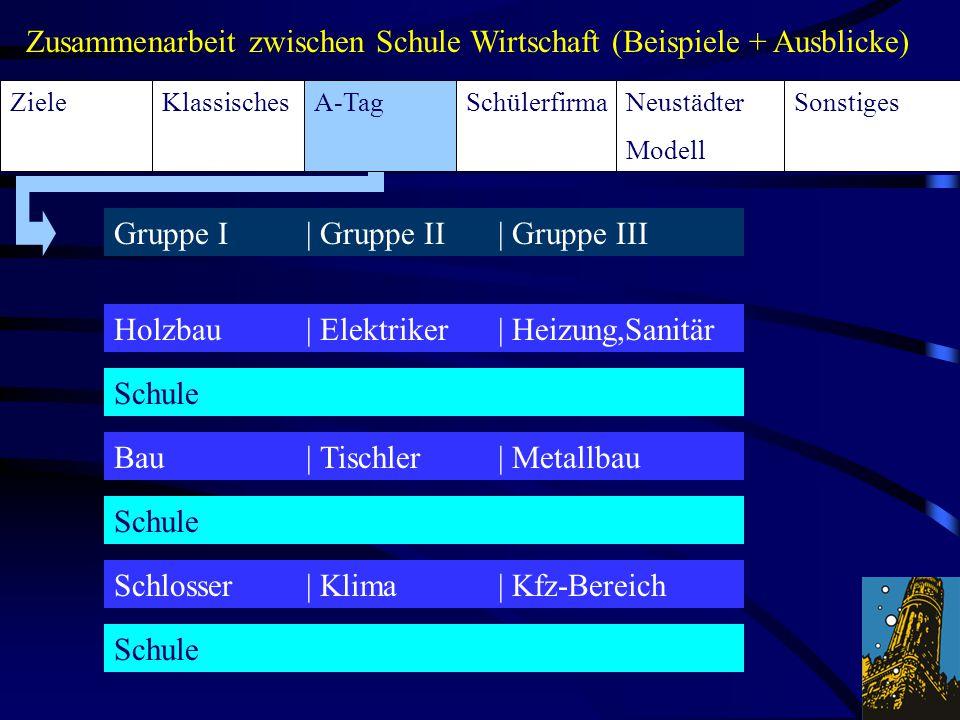 KlassischesA-TagSchülerfirmaSonstigesNeustädter Modell Ziele Zusammenarbeit zwischen Schule Wirtschaft (Beispiele + Ausblicke) Holzbau| Elektriker| He
