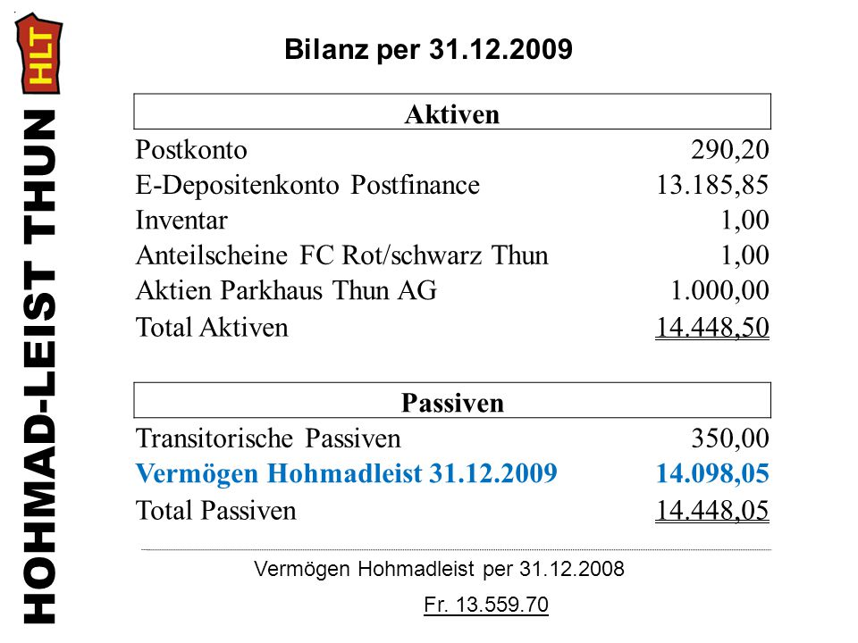 HOHMAD-LEIST THUN Vermögen Hohmadleist per 31.12.2008 Fr. 13.559.70 Aktiven Postkonto290,20 E-Depositenkonto Postfinance13.185,85 Inventar1,00 Anteils