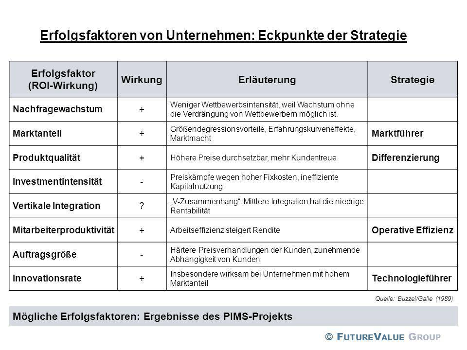 Quelle: Buzzel/Galle (1989) Erfolgsfaktoren von Unternehmen: Eckpunkte der Strategie Mögliche Erfolgsfaktoren: Ergebnisse des PIMS-Projekts Erfolgsfak