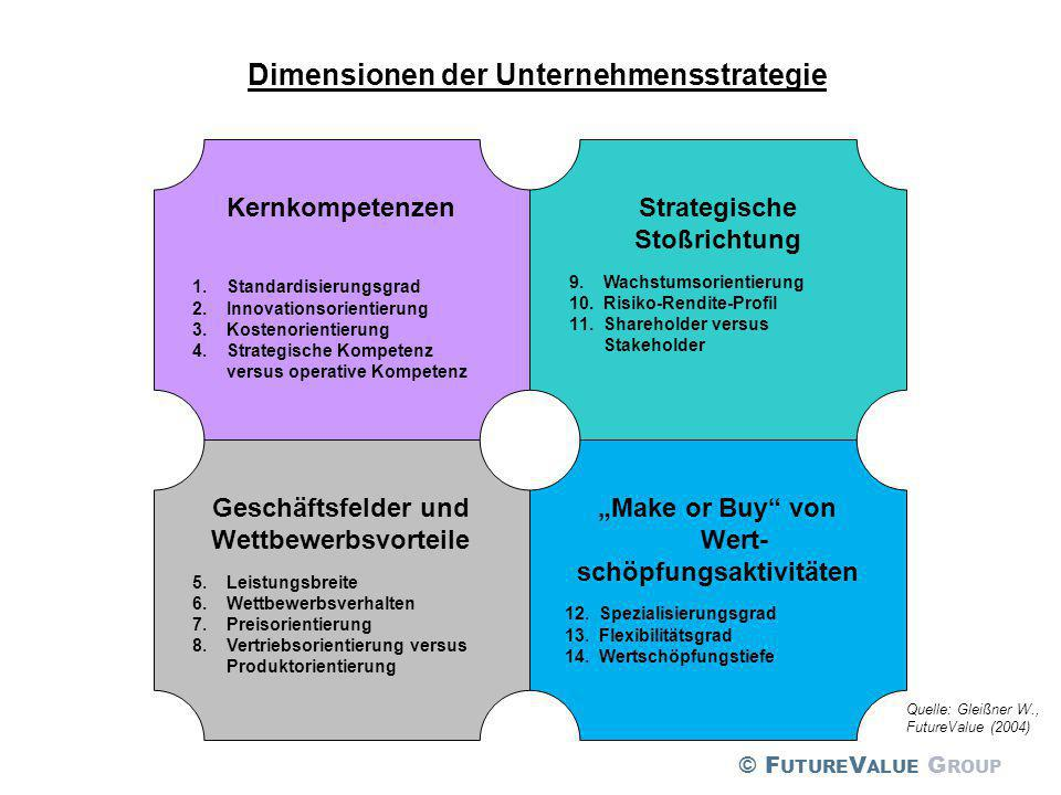 Kernkompetenzen 1.Standardisierungsgrad 2.Innovationsorientierung 3.Kostenorientierung 4.Strategische Kompetenz versus operative Kompetenz Strategisch