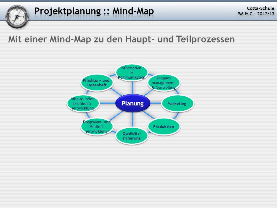 Mit einer Mind-Map zu den Haupt- und Teilprozessen Planung Projekt- management & Controlling Projekt- management & Controlling Marketing Produktion Qu