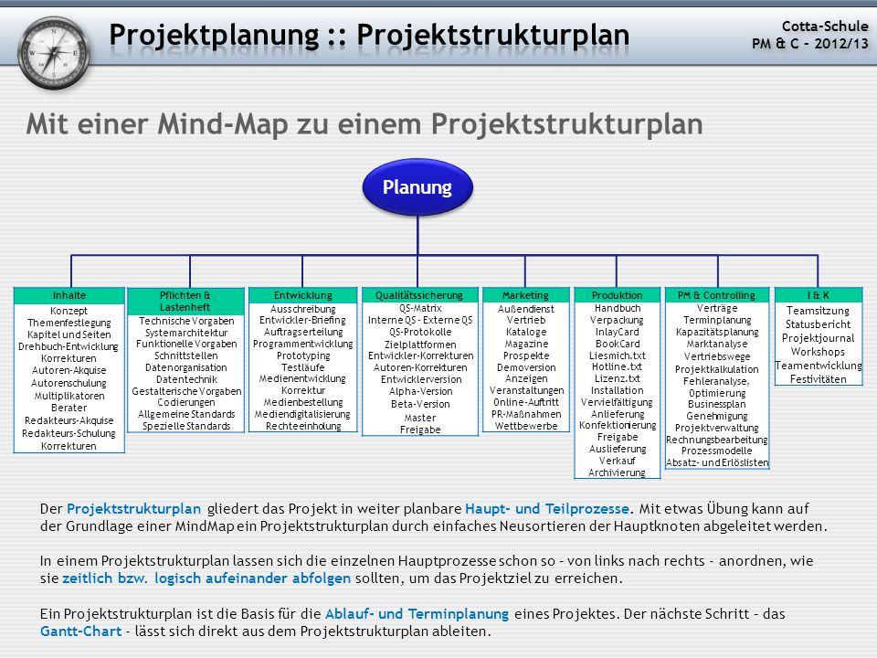 Mit einer Mind-Map zu einem Projektstrukturplan Planung PM & Controlling Verträge Terminplanung Kapazitätsplanung Marktanalyse Vertriebswege Projektka