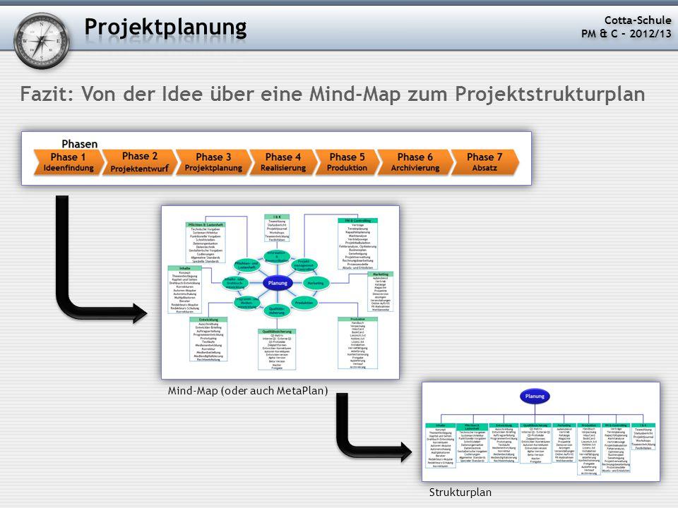 Fazit: Von der Idee über eine Mind-Map zum Projektstrukturplan Mind-Map (oder auch MetaPlan) Strukturplan Cotta-Schule PM & C – 2012/13 Cotta-Schule P