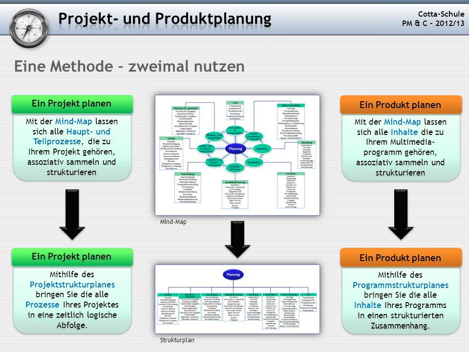 Cotta-Schule PM & C – 2012/13 Eine Methode – zweimal nutzen Mit der Mind-Map lassen sich alle Haupt- und Teilprozesse, die zu Ihrem Projekt gehören, a