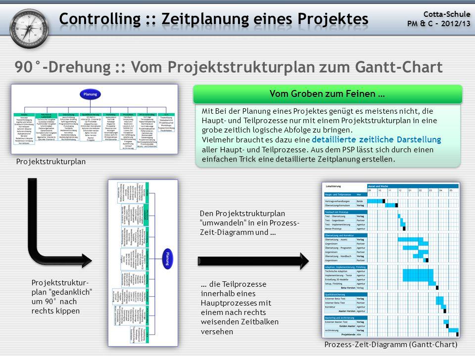 90°-Drehung :: Vom Projektstrukturplan zum Gantt-Chart Projektstrukturplan Projektstruktur- plan