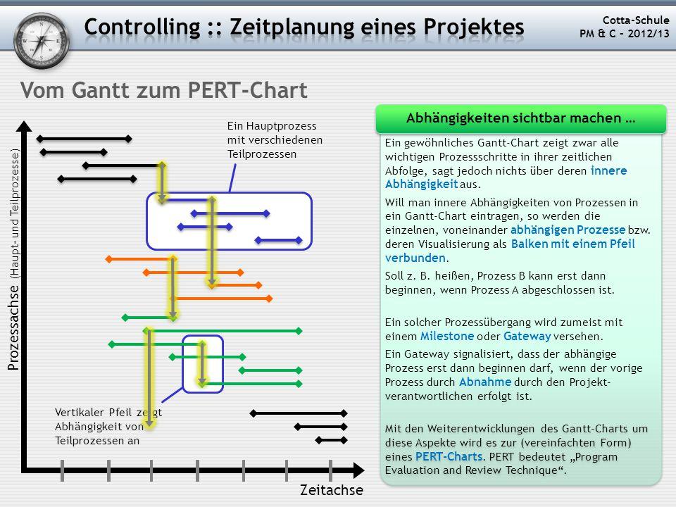 Vertikaler Pfeil zeigt Abhängigkeit von Teilprozessen an Ein Hauptprozess mit verschiedenen Teilprozessen Cotta-Schule PM & C – 2012/13 Vom Gantt zum