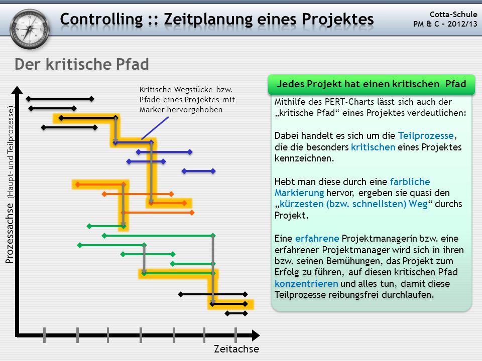 """Cotta-Schule PM & C – 2012/13 Der kritische Pfad Mithilfe des PERT-Charts lässt sich auch der """"kritische Pfad"""" eines Projektes verdeutlichen: Dabei ha"""