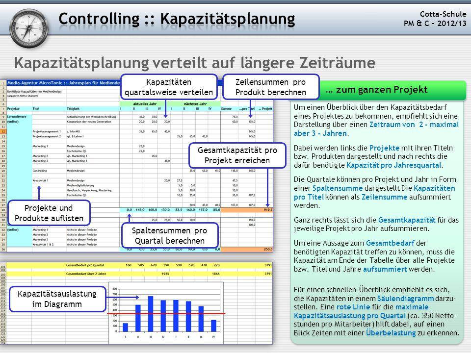 Kapazitätsplanung verteilt auf längere Zeiträume Cotta-Schule PM & C – 2012/13 Um einen Überblick über den Kapazitätsbedarf eines Projektes zu bekomme