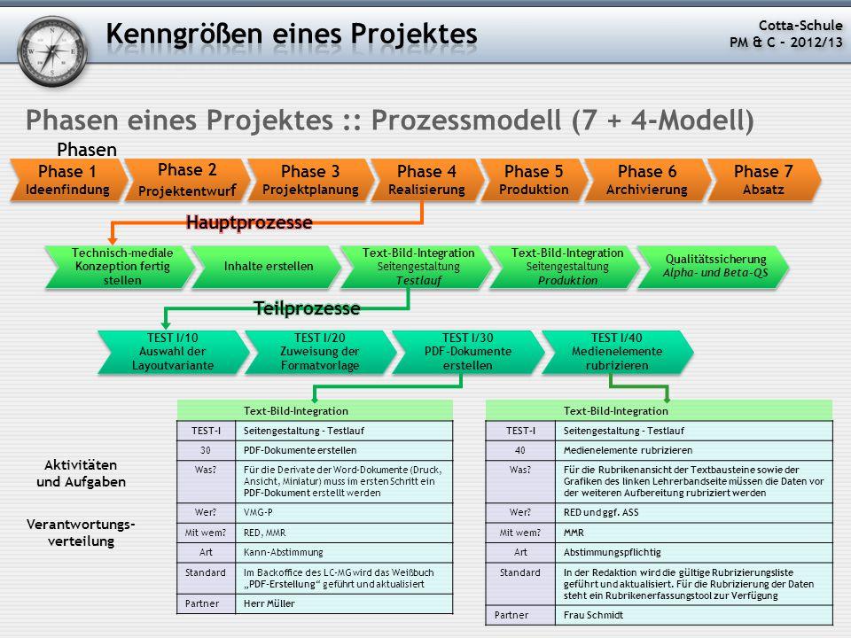 Phasen eines Projektes :: Prozessmodell (7 + 4-Modell) Phase 1 Ideenfindung Phase 1 Ideenfindung Phasen Phase 2 Projektentwur f Phase 2 Projektentwur