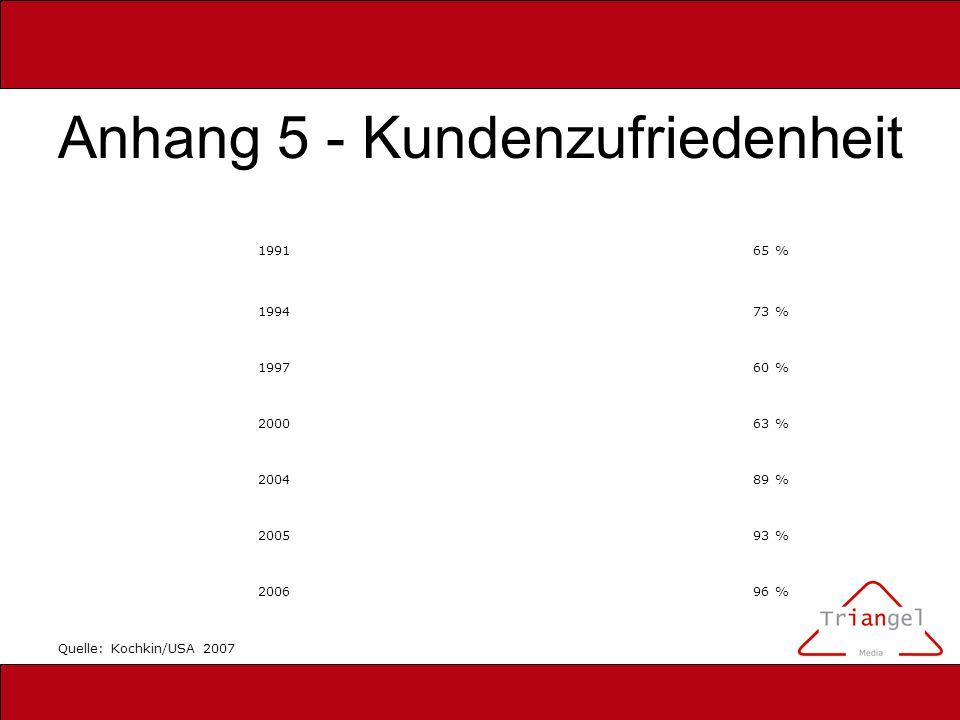 Anhang 5 - Kundenzufriedenheit 199165 % 199473 % 199760 % 200063 % 200489 % 200593 % 200696 % Quelle: Kochkin/USA 2007
