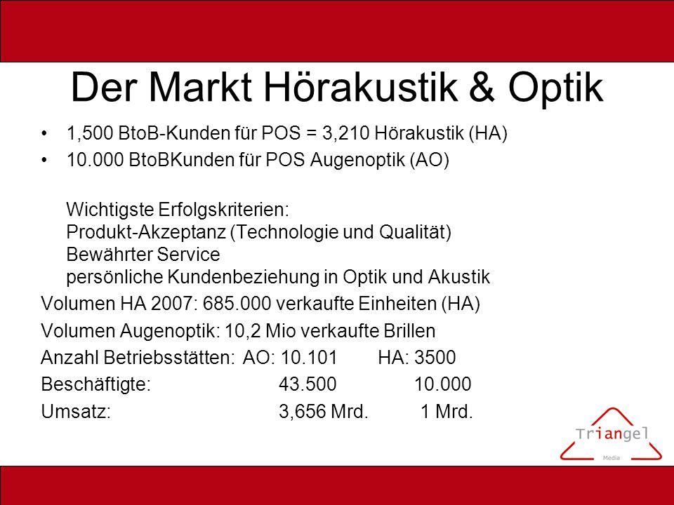 Der Markt Hörakustik & Optik 1,500 BtoB-Kunden für POS = 3,210 Hörakustik (HA) 10.000 BtoBKunden für POS Augenoptik (AO) Wichtigste Erfolgskriterien: Produkt-Akzeptanz (Technologie und Qualität) Bewährter Service persönliche Kundenbeziehung in Optik und Akustik Volumen HA 2007: 685.000 verkaufte Einheiten (HA) Volumen Augenoptik: 10,2 Mio verkaufte Brillen Anzahl Betriebsstätten: AO: 10.101 HA: 3500 Beschäftigte: 43.500 10.000 Umsatz: 3,656 Mrd.