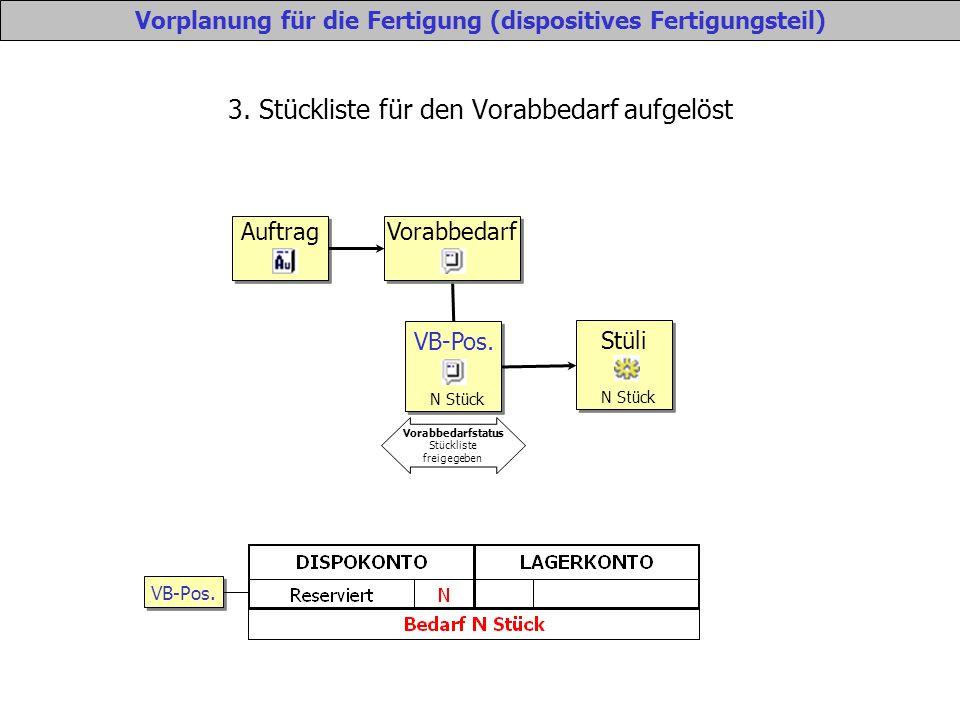 3. Stückliste für den Vorabbedarf aufgelöst Vorplanung für die Fertigung (dispositives Fertigungsteil) Auftrag Vorabbedarf VB-Pos. N Stück Vorabbedarf