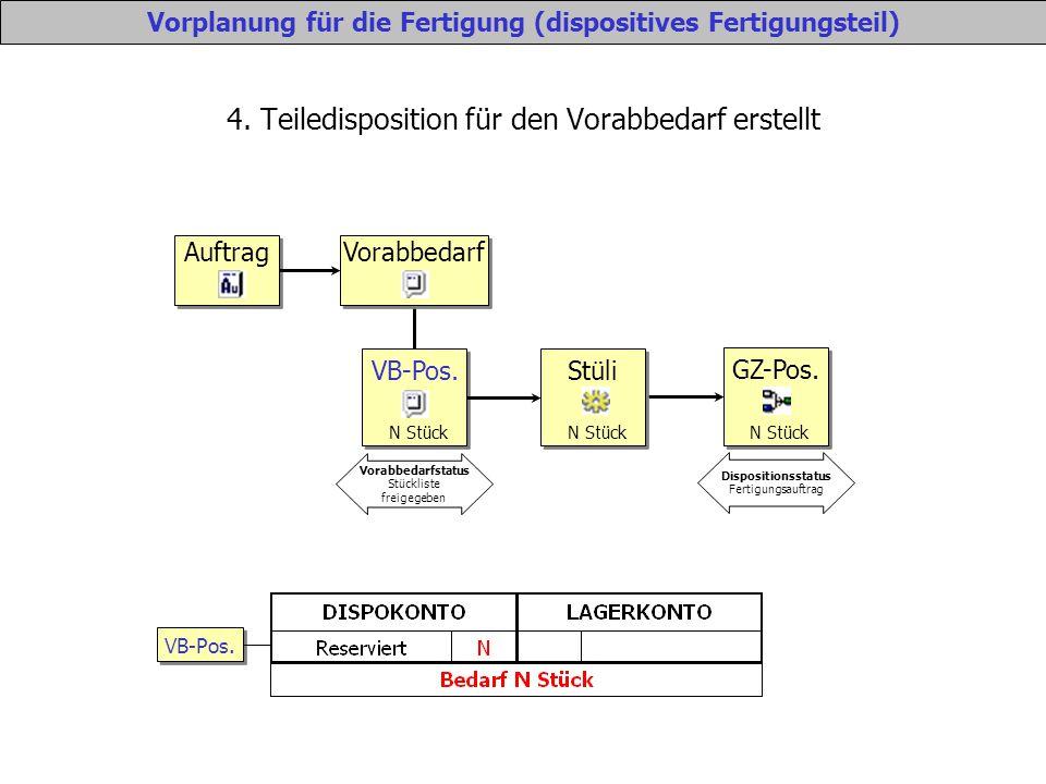 4. Teiledisposition für den Vorabbedarf erstellt Vorplanung für die Fertigung (dispositives Fertigungsteil) Auftrag Vorabbedarf VB-Pos. N Stück Vorabb