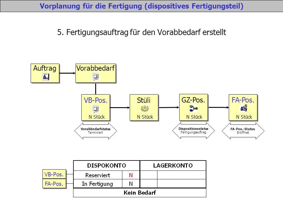5. Fertigungsauftrag für den Vorabbedarf erstellt Vorplanung für die Fertigung (dispositives Fertigungsteil) Auftrag Vorabbedarf VB-Pos. N Stück Vorab
