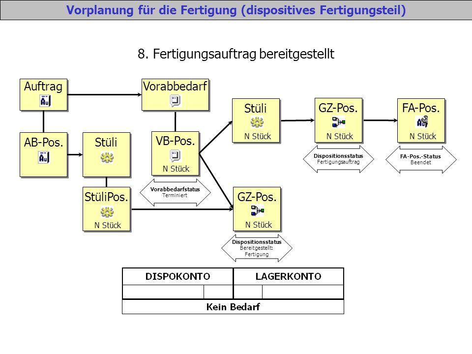 8. Fertigungsauftrag bereitgestellt Vorplanung für die Fertigung (dispositives Fertigungsteil) Auftrag Vorabbedarf VB-Pos. N Stück Vorabbedarfstatus T