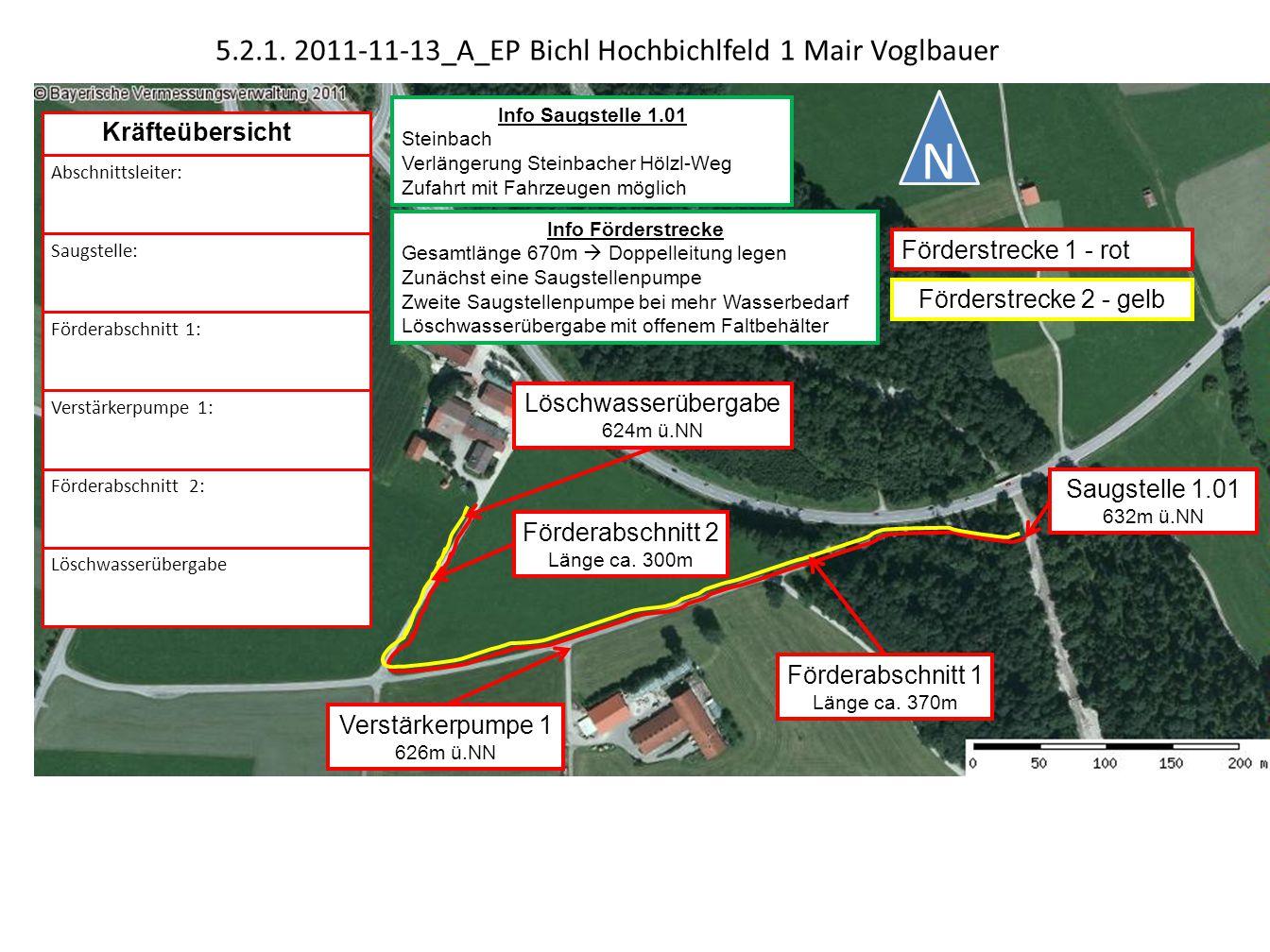 Saugstelle 1.01 632m ü.NN Verstärkerpumpe 1 626m ü.NN Löschwasserübergabe 624m ü.NN 5.2.1.