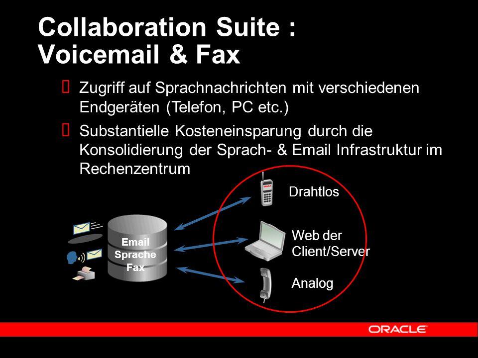 Collaboration Suite : Voicemail & Fax Drahtlos Analog Web der Client/Server  Zugriff auf Sprachnachrichten mit verschiedenen Endgeräten (Telefon, PC etc.)  Substantielle Kosteneinsparung durch die Konsolidierung der Sprach- & Email Infrastruktur im Rechenzentrum Email Sprache Fax