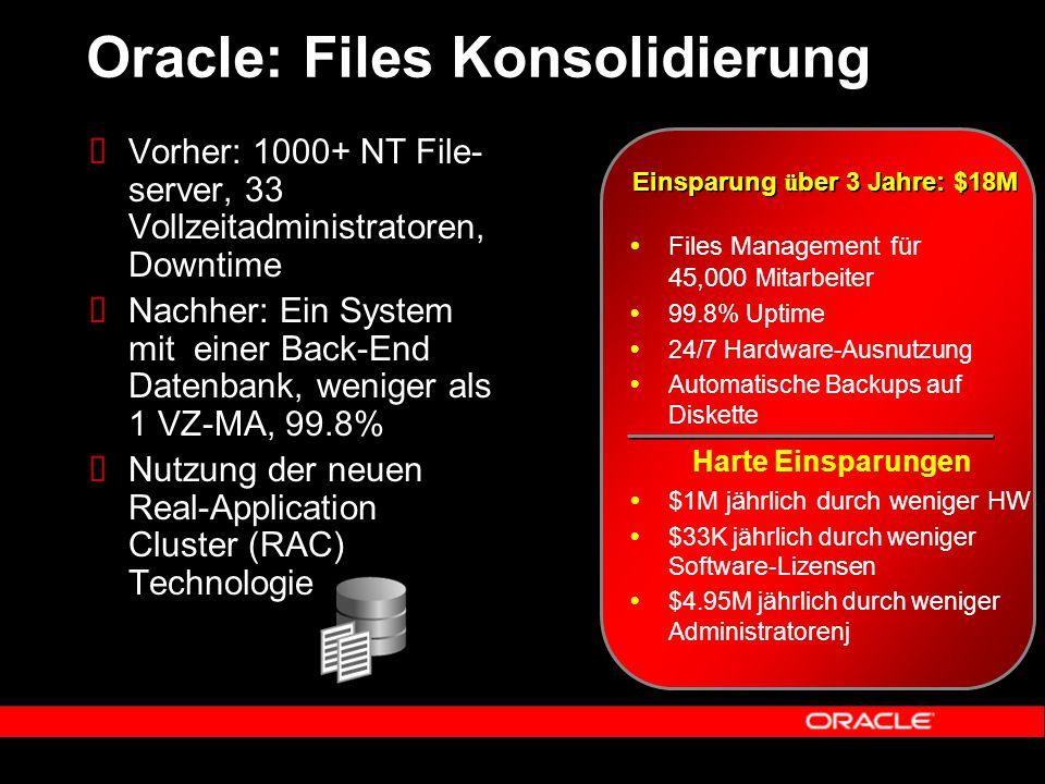 Oracle: Files Konsolidierung  Vorher: 1000+ NT File- server, 33 Vollzeitadministratoren, Downtime  Nachher: Ein System mit einer Back-End Datenbank, weniger als 1 VZ-MA, 99.8%  Nutzung der neuen Real-Application Cluster (RAC) Technologie  Files Management für 45,000 Mitarbeiter  99.8% Uptime  24/7 Hardware-Ausnutzung  Automatische Backups auf Diskette Einsparung ü ber 3 Jahre: $18M Harte Einsparungen  $1M jährlich durch weniger HW  $33K jährlich durch weniger Software-Lizensen  $4.95M jährlich durch weniger Administratorenj