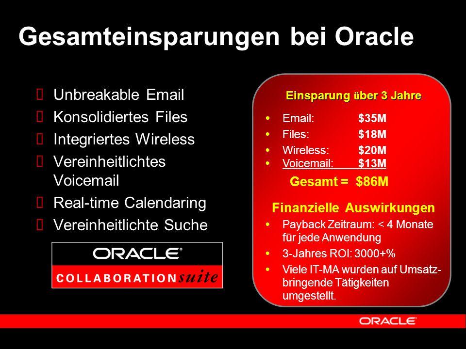 Gesamteinsparungen bei Oracle Einsparung ü ber 3 Jahre Finanzielle Auswirkungen  Payback Zeitraum: < 4 Monate für jede Anwendung  3-Jahres ROI: 3000+%  Viele IT-MA wurden auf Umsatz- bringende Tätigkeiten umgestellt.