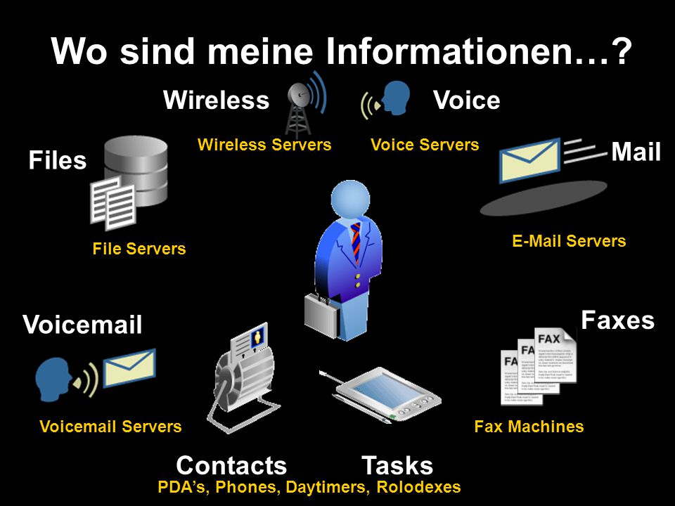 Files Faxes Voicemail File Servers Voicemail Servers E-Mail Servers Fax Machines Mail Wo sind meine Informationen…? PDA's, Phones, Daytimers, Rolodexe