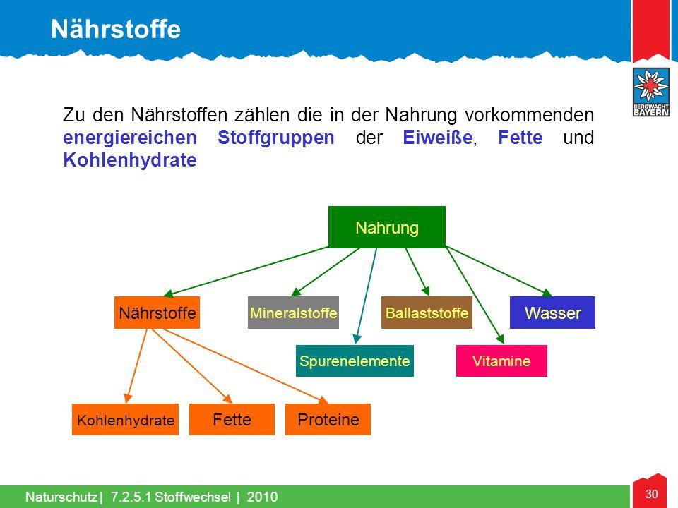 30 Naturschutz |7.2.5.1 Stoffwechsel | 2010 Zu den Nährstoffen zählen die in der Nahrung vorkommenden energiereichen Stoffgruppen der Eiweiße, Fette u