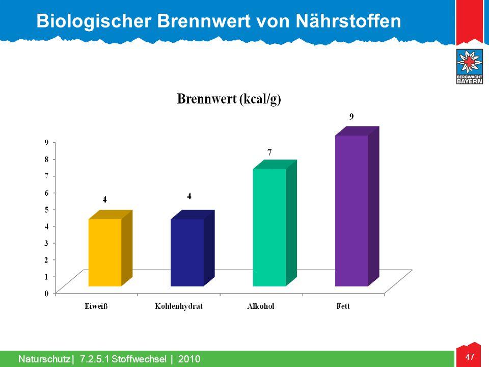 47 Naturschutz |7.2.5.1 Stoffwechsel | 2010 Biologischer Brennwert von Nährstoffen