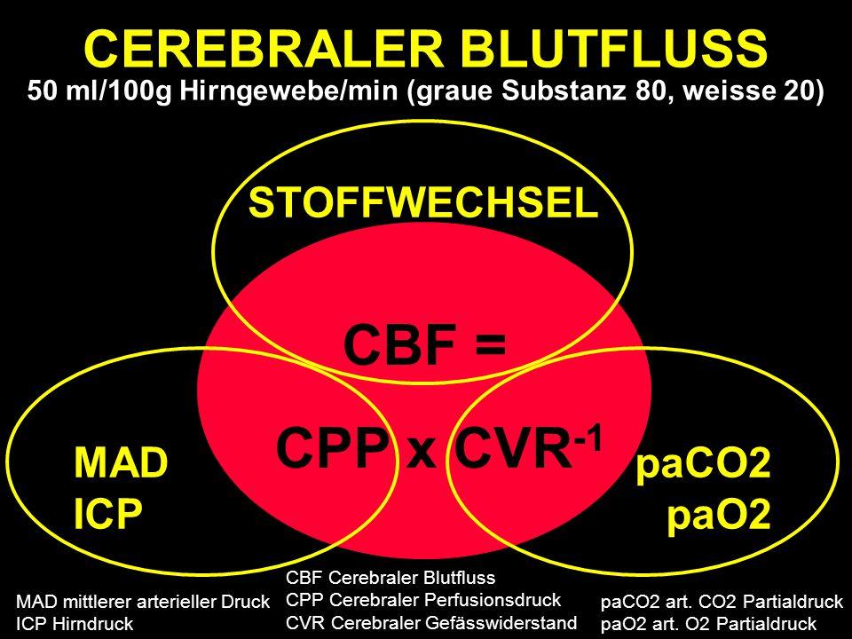 CBF = CPP x CVR -1 STOFFWECHSEL MAD ICP paCO2 paO2 50 ml/100g Hirngewebe/min (graue Substanz 80, weisse 20) CEREBRALER BLUTFLUSS 50 ml/100g Hirngewebe/min (graue Substanz 80, weisse 20) MAD mittlerer arterieller Druck ICP Hirndruck CBF Cerebraler Blutfluss CPP Cerebraler Perfusionsdruck CVR Cerebraler Gefässwiderstand paCO2 art.