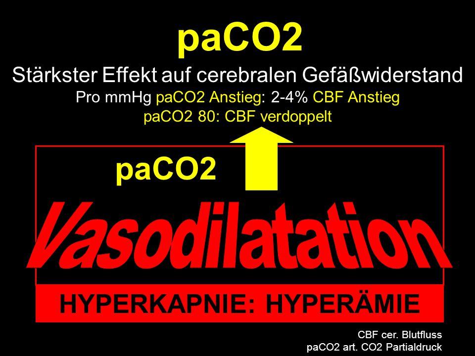 paCO2 HYPERKAPNIE: HYPERÄMIE Stärkster Effekt auf cerebralen Gefäßwiderstand Pro mmHg paCO2 Anstieg: 2-4% CBF Anstieg paCO2 80: CBF verdoppelt CBF cer.