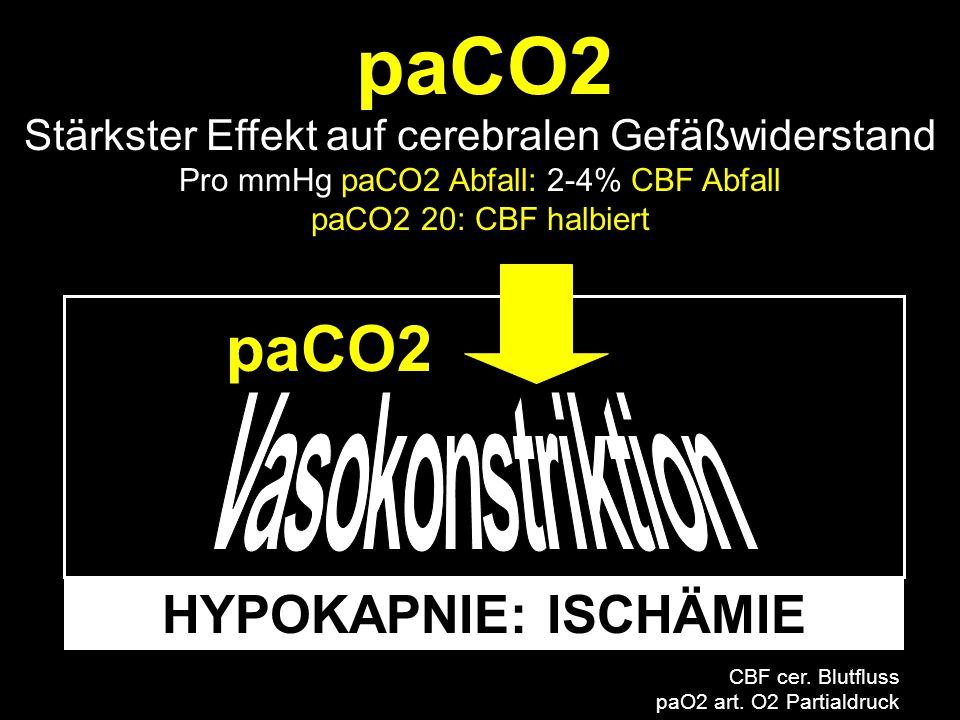 HYPOKAPNIE: ISCHÄMIE Stärkster Effekt auf cerebralen Gefäßwiderstand Pro mmHg paCO2 Abfall: 2-4% CBF Abfall paCO2 20: CBF halbiert paCO2 CBF cer. Blut