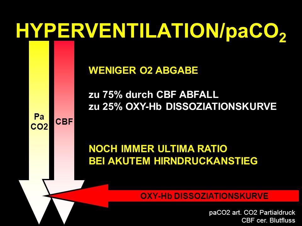 Pa CO2 CBF OXY-Hb DISSOZIATIONSKURVE HYPERVENTILATION/paCO 2 NOCH IMMER ULTIMA RATIO BEI AKUTEM HIRNDRUCKANSTIEG WENIGER O2 ABGABE zu 75% durch CBF AB