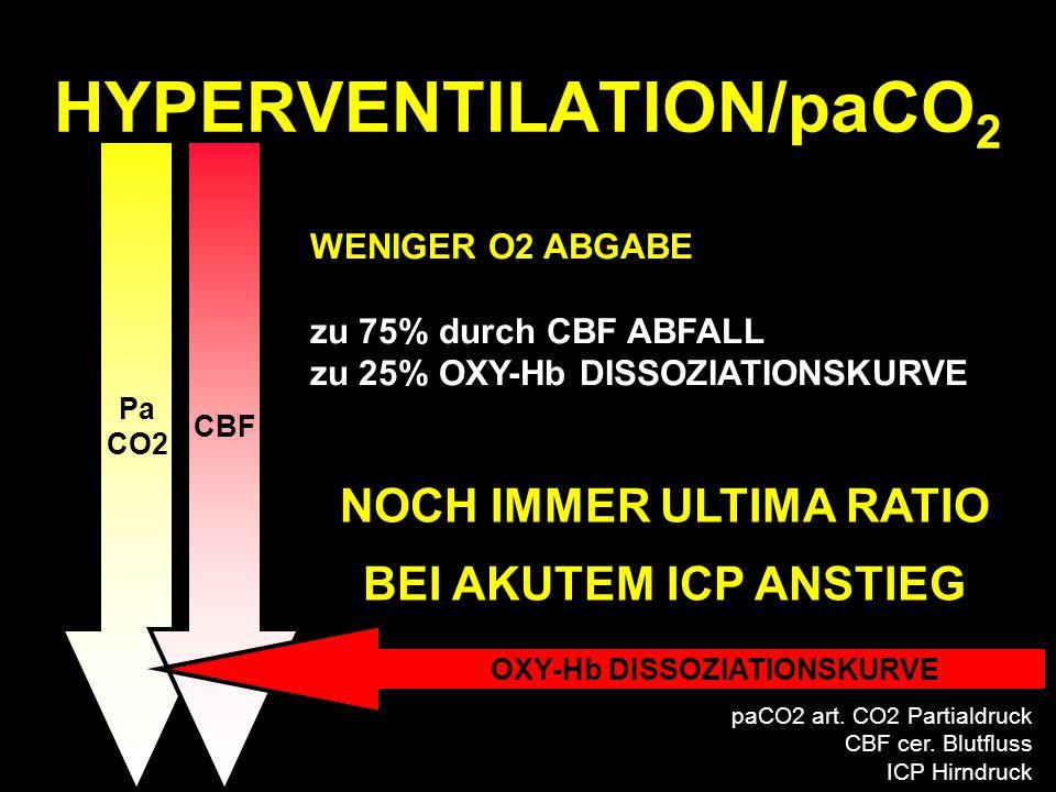 Pa CO2 CBF OXY-Hb DISSOZIATIONSKURVE HYPERVENTILATION/paCO 2 NOCH IMMER ULTIMA RATIO BEI AKUTEM ICP ANSTIEG WENIGER O2 ABGABE zu 75% durch CBF ABFALL zu 25% OXY-Hb DISSOZIATIONSKURVE paCO2 art.