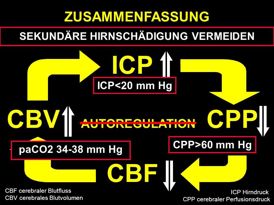 ICP CBV CPP CBF AUTOREGULATION ICP<20 mm Hg paCO2 34-38 mm Hg CPP>60 mm Hg ZUSAMMENFASSUNG SEKUNDÄRE HIRNSCHÄDIGUNG VERMEIDEN CBF cerebraler Blutfluss CBV cerebrales Blutvolumen ICP Hirndruck CPP cerebraler Perfusionsdruck