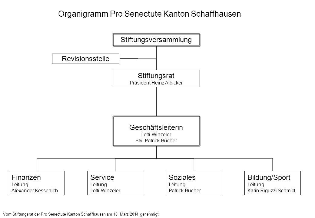 Organigramm Dienstleistung Pro Senectute Kanton Schaffhausen Stiftungsversammlung Stiftungsrat Präsident Heinz Albicker Geschäftsleiterin Lotti Winzeler Stv.